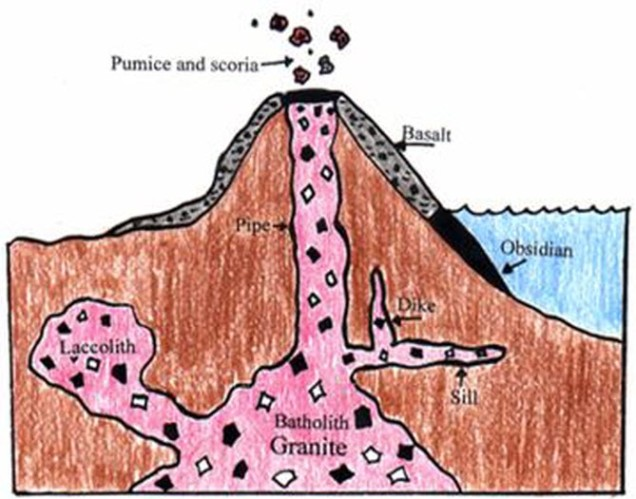 how_igneous_rocks_are_created